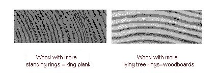 Difference between king planks and woodboards